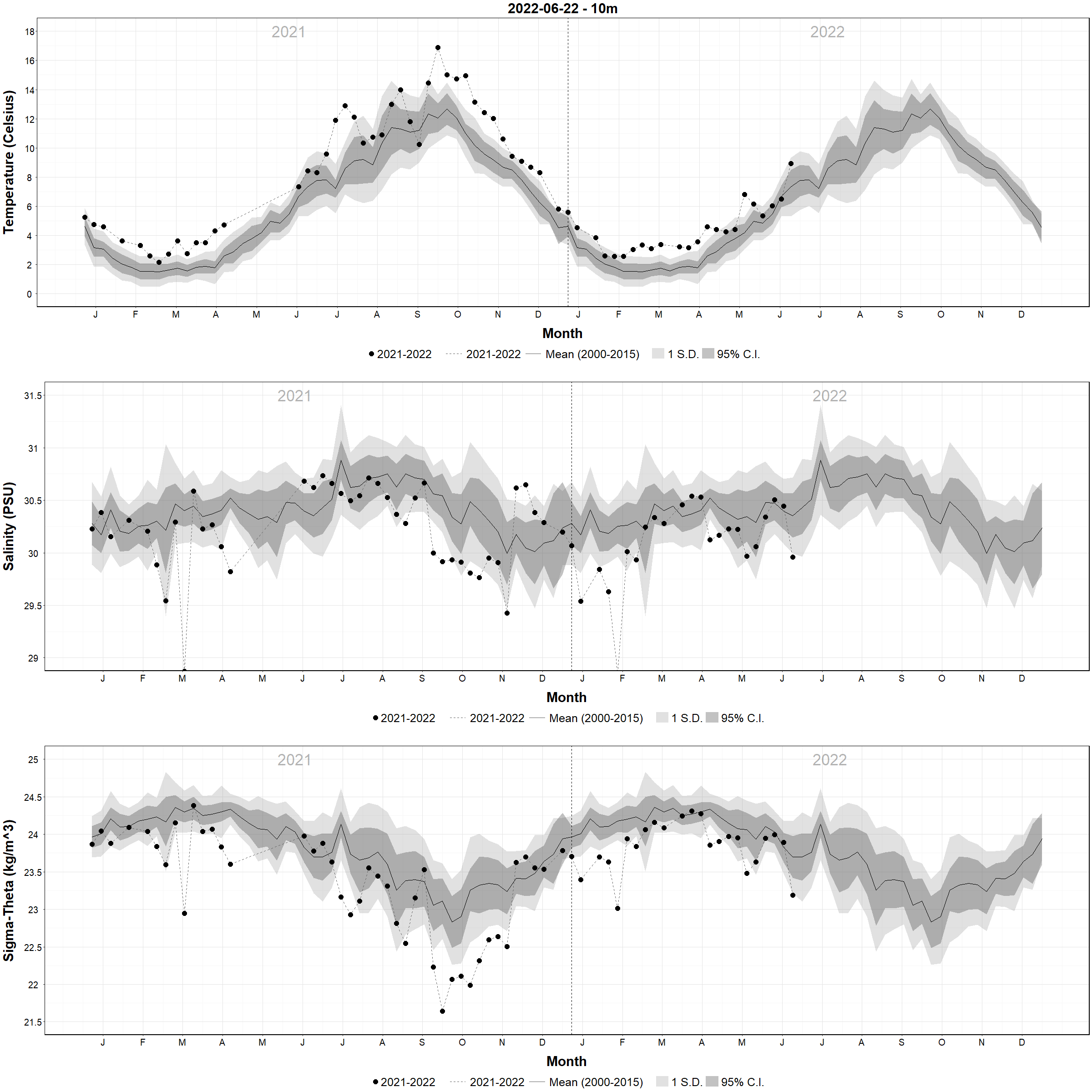 Weekly Temperature and Salinity Plots Versus Climatology - 10m