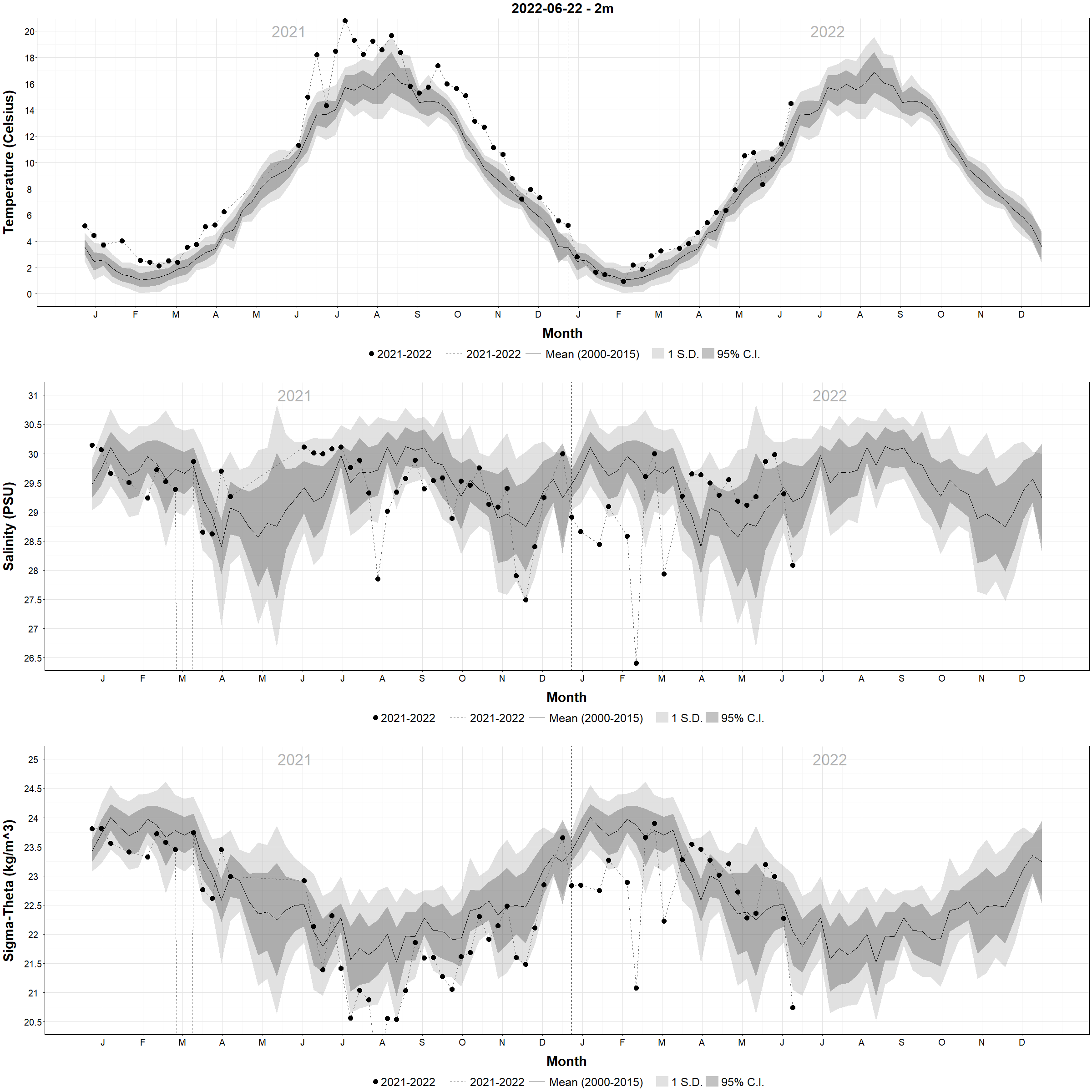 Weekly Temperature and Salinity Plots Versus Climatology - 2m