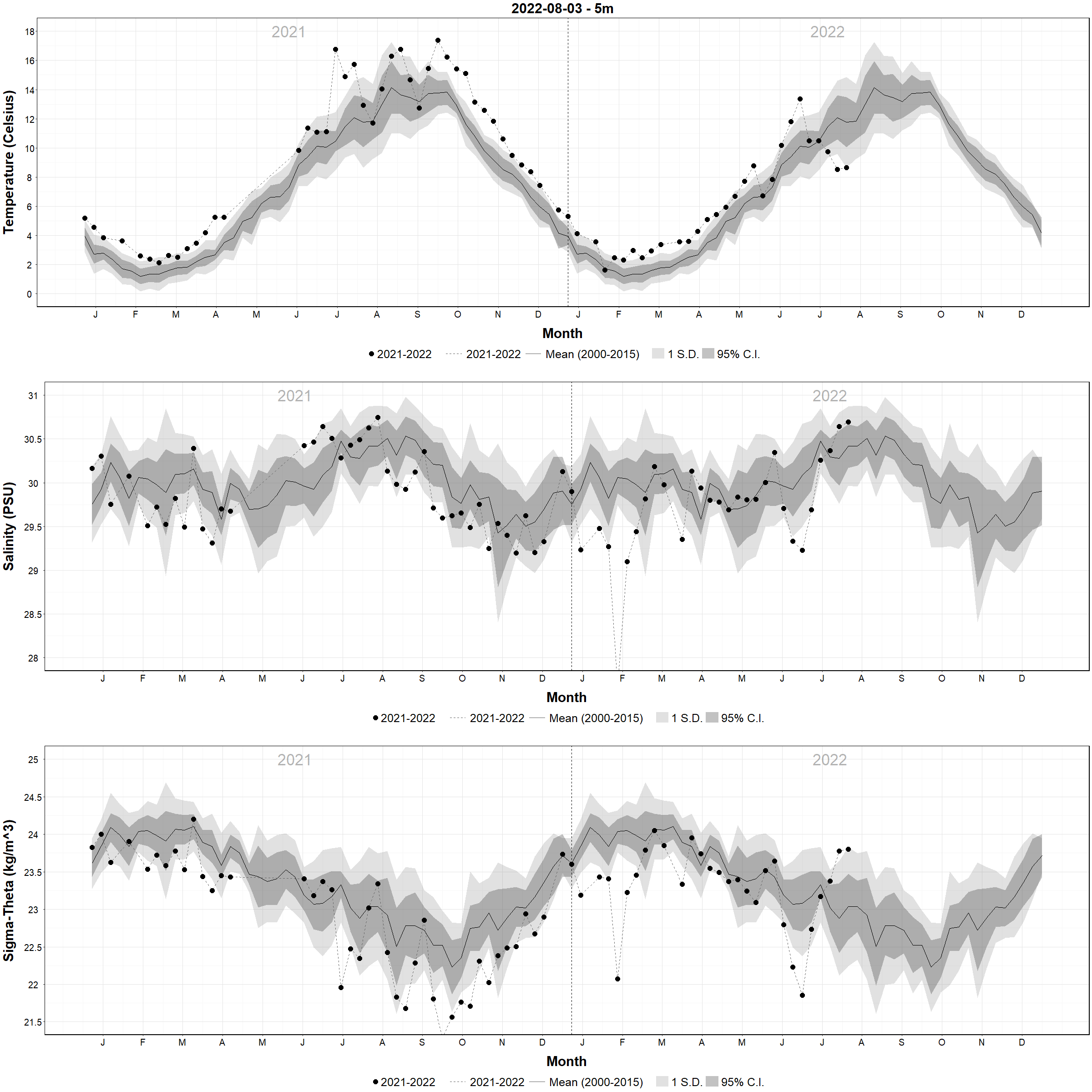 Weekly Temperature and Salinity Plots Versus Climatology - 5m