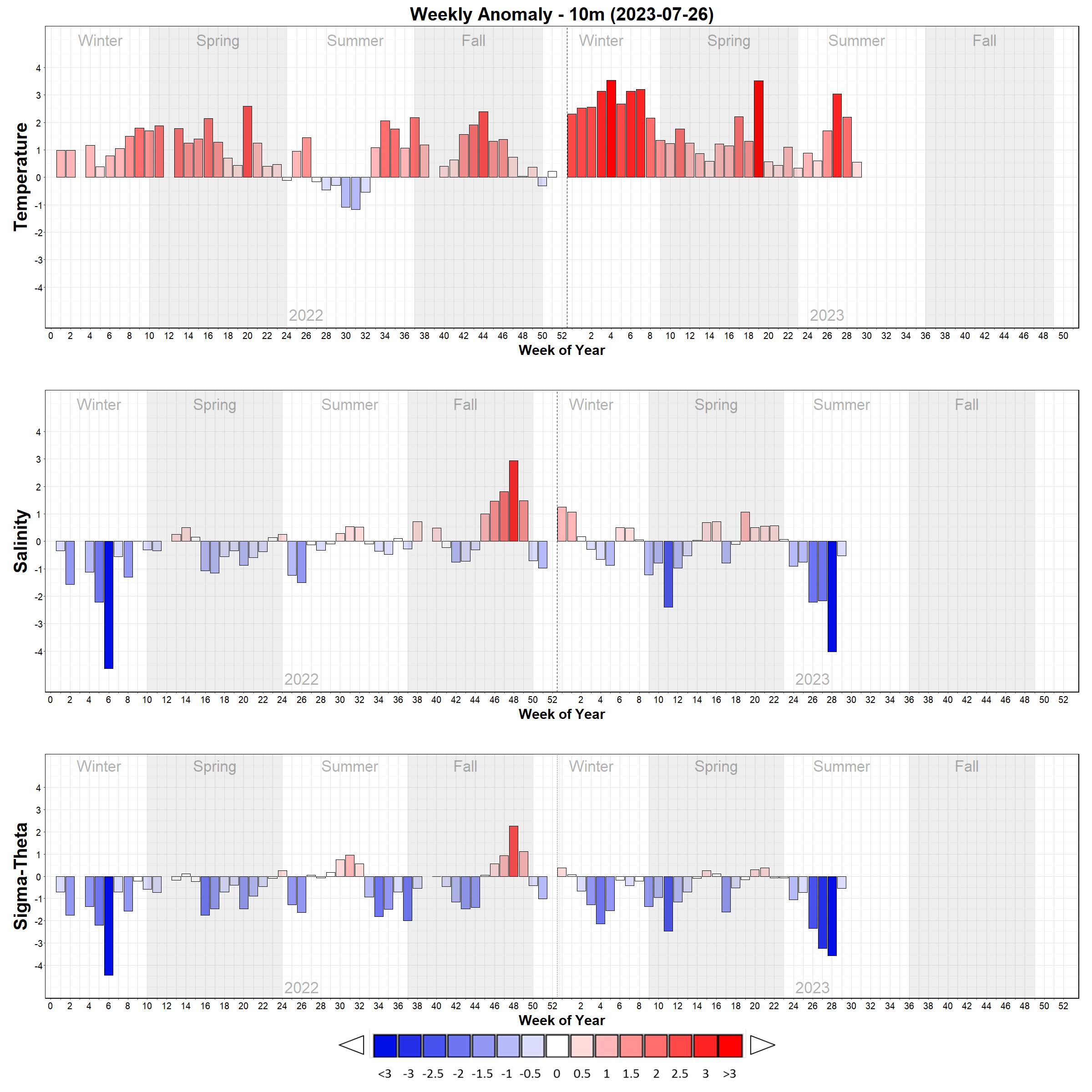 Temperature and Salinity Weekly Anomaly Bar Plots - 10m