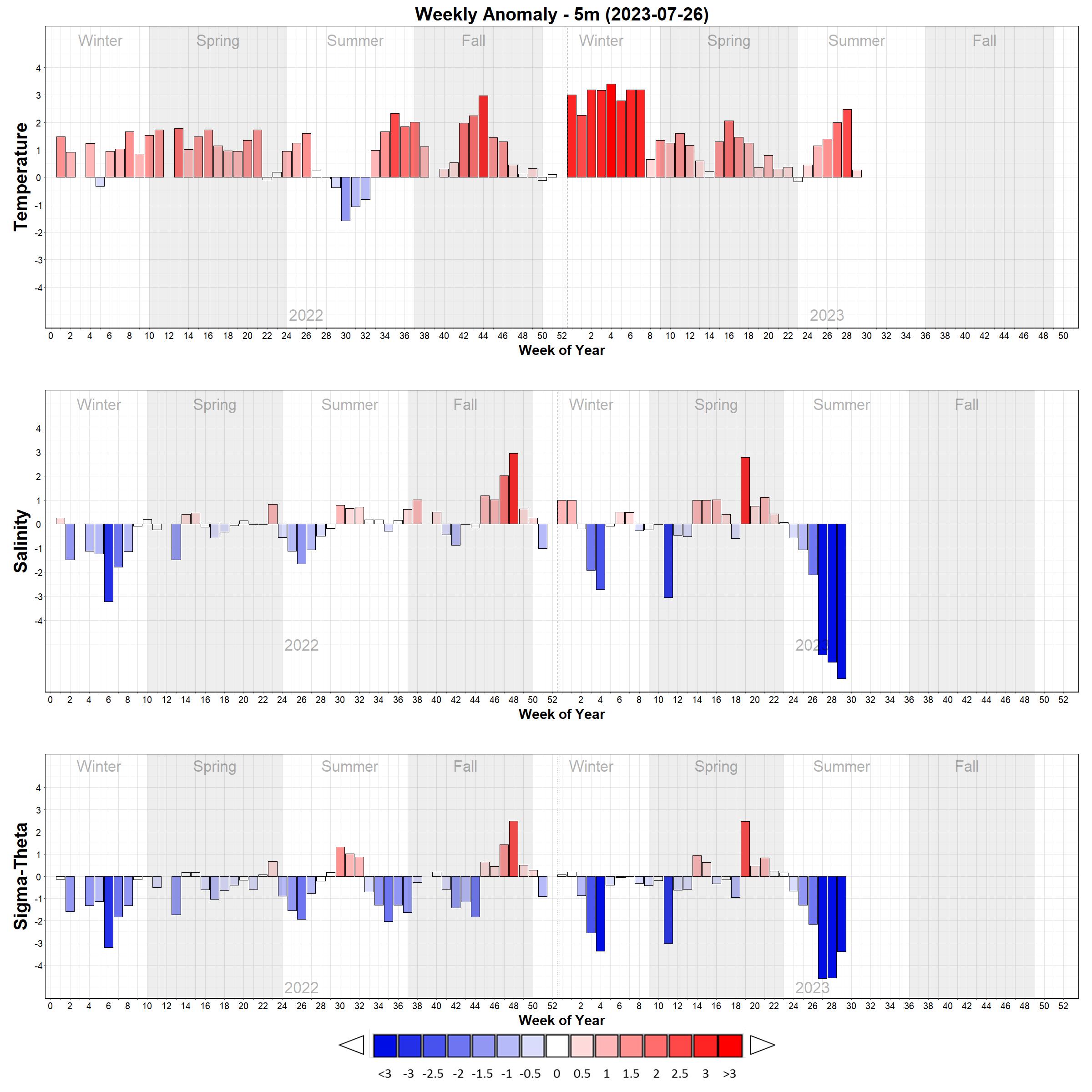 Temperature and Salinity Weekly Anomaly Bar Plots - 5m