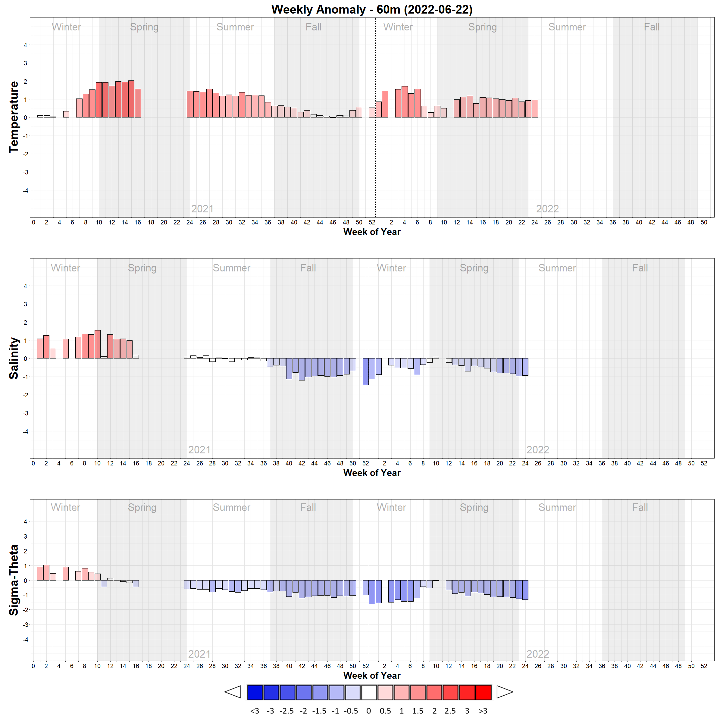 Temperature and Salinity Weekly Anomaly Bar Plots - 60m